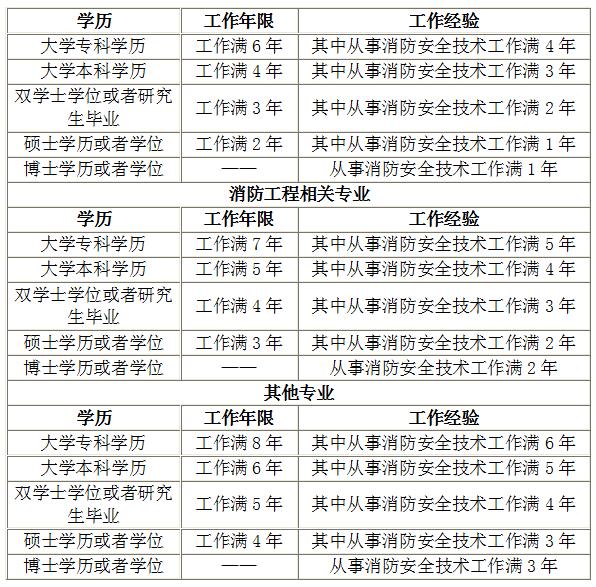 2019年北京一级消防工程师报考条件你知多少_消防工程师查询系统